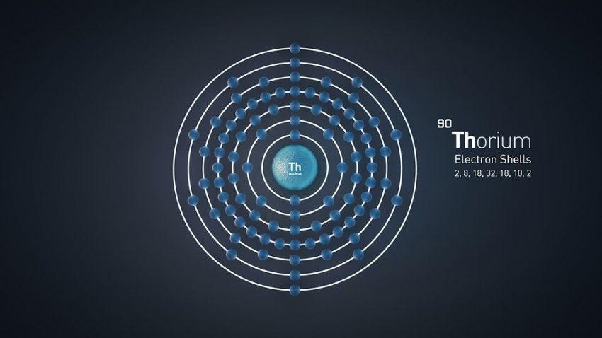 thorium free energy image periodic table