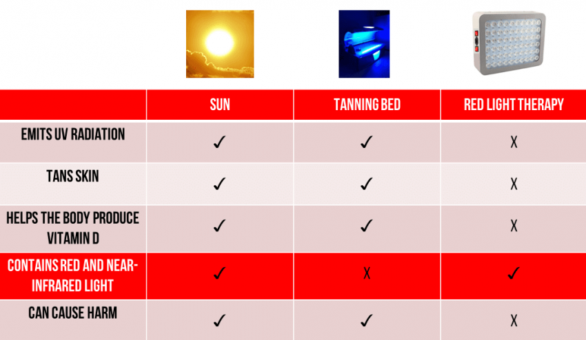 sun vs tanning bed vs red light therapy eyesight improvement