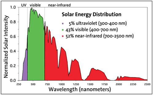 solar radiation spectrum for eyesight enhancement