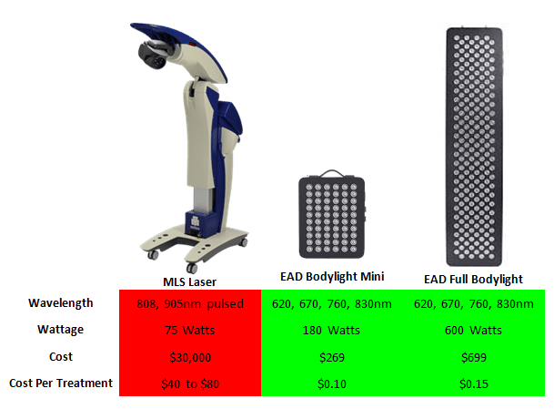 Comparison chart LED vs Laser red light therapy devices (1)